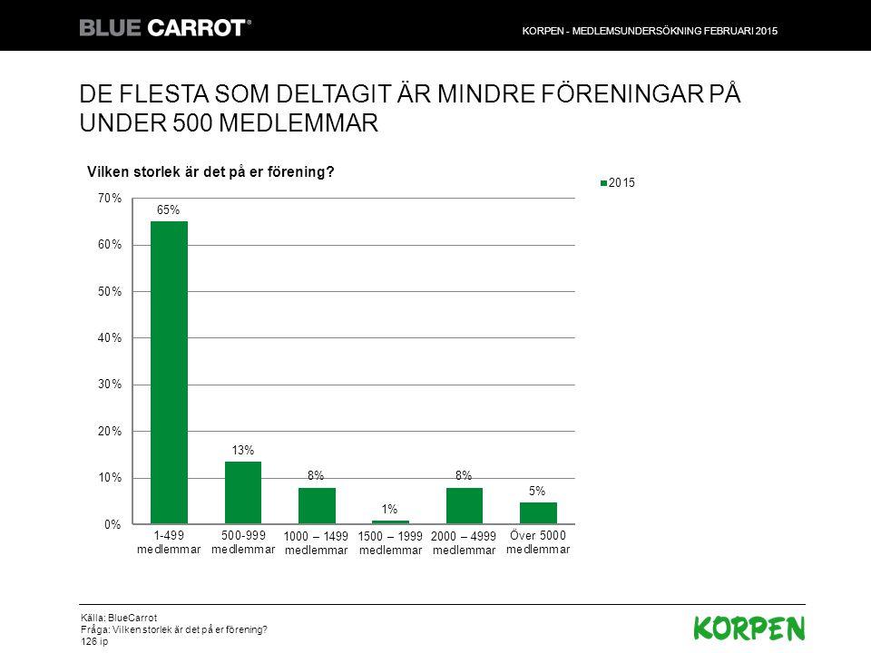 Positiv grundinställning till Korpen.Främst tycker man Korpen står för demokrati och kvalitet.