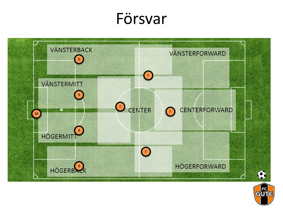 VÄNSTERBACK HÖGERBACK VÄNSTERMITT HÖGERMITT VÄNSTERFORWARD HÖGERFORWARD CENTER CENTERFORWARD Försvar B B B B B B B B F F C C F F F F M M