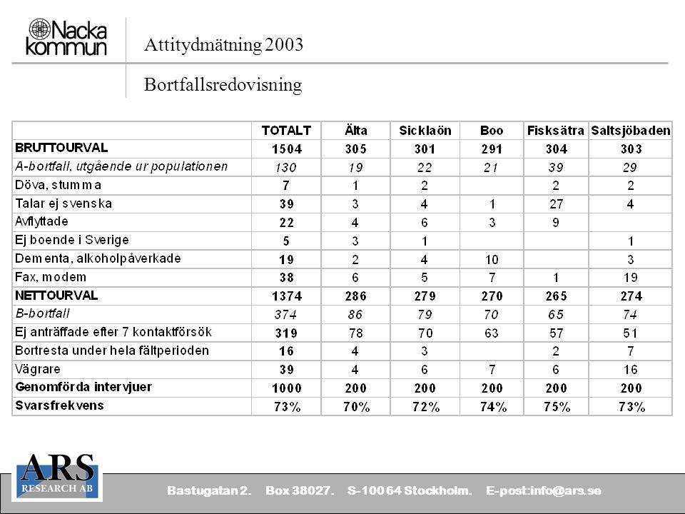 Bastugatan 2. Box 38027. S-100 64 Stockholm. E-post:info@ars.se Attitydmätning 2003 Bortfallsredovisning