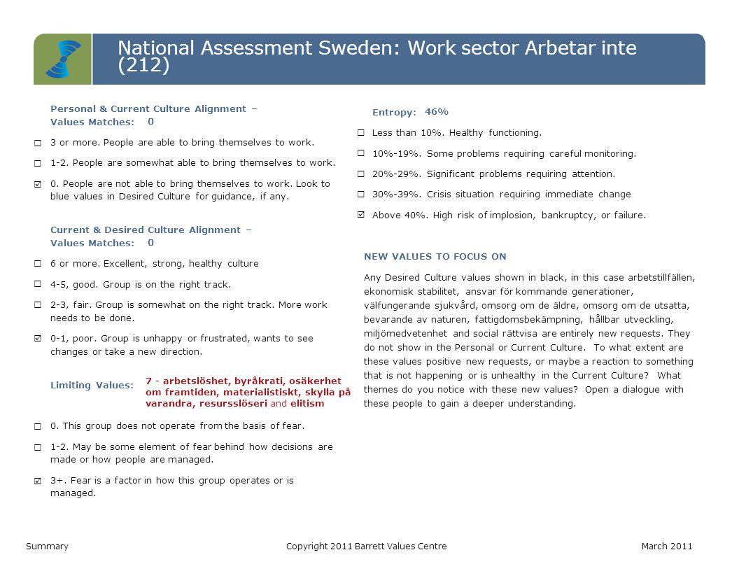 National Assessment Sweden: Work sector Arbetar inte (212) Level 7 Level 6 Level 5 Level 4 Level 3 Level 2 Level 1 Personal ValuesCurrent Culture ValuesDesired Culture Values IRS (P)= 4-6-0   IRS (L)= 0-0-0 IROS (P)= 0-0-2-1   IROS (L)= 2-2-3-0IROS (P)= 1-0-3-7   IROS (L)= 0-0-0-0 Värderinga r som matchar PV - CC0 CC - DC0 PV - DC0 Hälsoindex (Möjligtvis begränsan de) PV: 10-0 CC: 3-7 DC: 11-0 1.