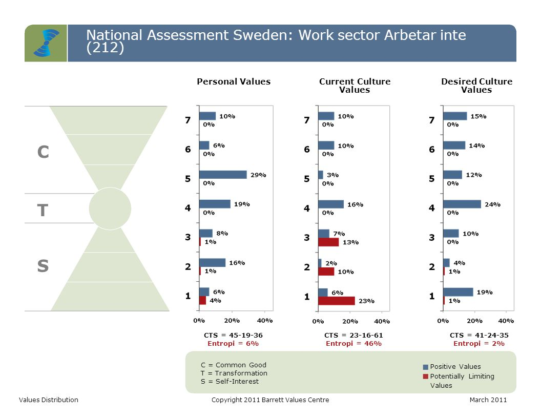 PersonalCurrent CultureDesired Culture National Assessment Sweden: Work sector Arbetar inte (212) Positive Values Distribution Copyright 2011 Barrett Values CentreMarch 2011
