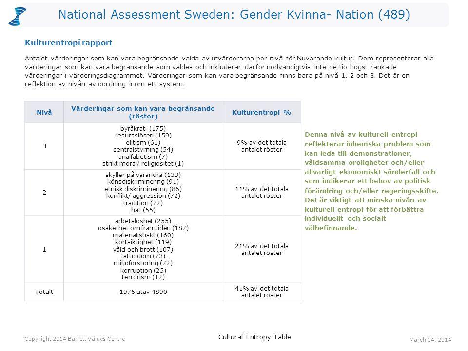 National Assessment Sweden: Gender Kvinna- Nation (489) Antalet värderingar som kan vara begränsande valda av utvärderarna per nivå för Nuvarande kultur.