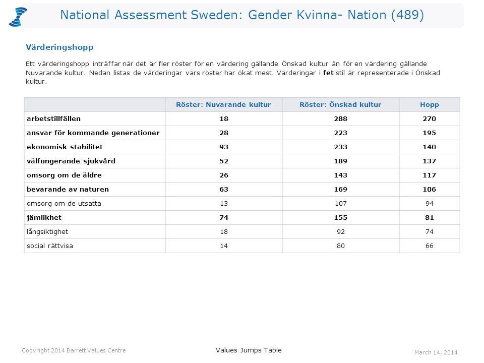 National Assessment Sweden: Gender Kvinna- Nation (489) Röster: Nuvarande kulturRöster: Önskad kulturHopp arbetstillfällen18288270 ansvar för kommande generationer28223195 ekonomisk stabilitet93233140 välfungerande sjukvård52189137 omsorg om de äldre26143117 bevarande av naturen63169106 omsorg om de utsatta1310794 jämlikhet7415581 långsiktighet189274 social rättvisa148066 Ett värderingshopp inträffar när det är fler röster för en värdering gällande Önskad kultur än för en värdering gällande Nuvarande kultur.