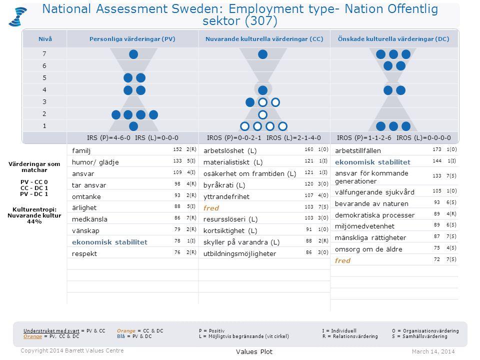 National Assessment Sweden: Employment type- Nation Offentlig sektor (307) arbetslöshet (L) 1601(O) materialistiskt (L) 1211(I) osäkerhet om framtiden (L) 1211(I) byråkrati (L) 1203(O) yttrandefrihet 1074(O) fred 1037(S) resursslöseri (L) 1033(O) kortsiktighet (L) 911(O) skyller på varandra (L) 882(R) utbildningsmöjligheter 863(O) arbetstillfällen 1731(O) ekonomisk stabilitet 1441(I) ansvar för kommande generationer 1337(S) välfungerande sjukvård 1051(O) bevarande av naturen 936(S) demokratiska processer 894(R) miljömedvetenhet 896(S) mänskliga rättigheter 877(S) omsorg om de äldre 754(S) fred 727(S) Values Plot March 14, 2014 Copyright 2014 Barrett Values Centre I = Individuell R = Relationsvärdering Understruket med svart = PV & CC Orange = PV, CC & DC Orange = CC & DC Blå = PV & DC P = Positiv L = Möjligtvis begränsande (vit cirkel) O = Organisationsvärdering S = Samhällsvärdering Värderingar som matchar PV - CC 0 CC - DC 1 PV - DC 1 Kulturentropi: Nuvarande kultur 44% familj 1522(R) humor/ glädje 1335(I) ansvar 1094(I) tar ansvar 984(R) omtanke 932(R) ärlighet 885(I) medkänsla 867(R) vänskap 792(R) ekonomisk stabilitet 781(I) respekt 762(R) NivåPersonliga värderingar (PV)Nuvarande kulturella värderingar (CC)Önskade kulturella värderingar (DC) 7 6 5 4 3 2 1 IRS (P)=4-6-0 IRS (L)=0-0-0IROS (P)=0-0-2-1 IROS (L)=2-1-4-0IROS (P)=1-1-2-6 IROS (L)=0-0-0-0