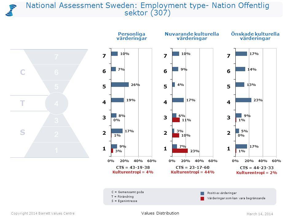 National Assessment Sweden: Employment type- Nation Offentlig sektor (307) CTS = 43-19-38 Kulturentropi = 4% CTS = 23-17-60 Kulturentropi = 44% Personliga värderingar CTS = 44-23-33 Kulturentropi = 2% Values Distribution March 14, 2014 Copyright 2014 Barrett Values Centre Positiva värderingar Värderingar som kan vara begränsande Nuvarande kulturella värderingar Önskade kulturella värderingar C T S 2 1 3 4 5 6 7 C = Gemensamt goda T = Förändring S = Egenintresse