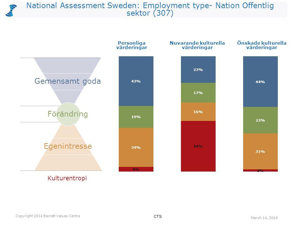 National Assessment Sweden: Employment type- Nation Offentlig sektor (307) Kulturentropi Personliga värderingar Nuvarande kulturella värderingar Önska