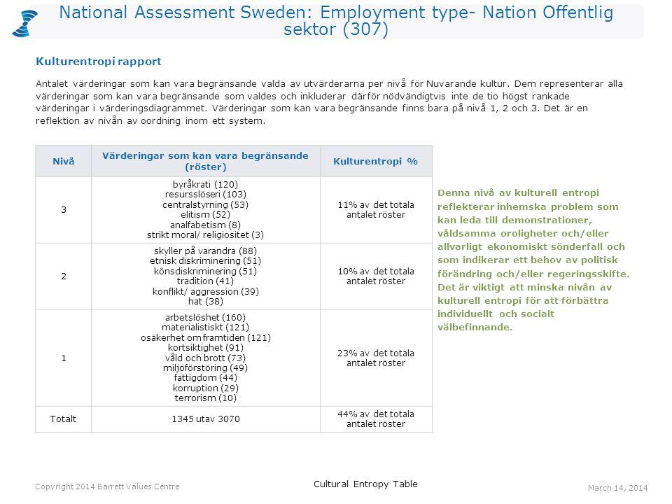 National Assessment Sweden: Employment type- Nation Offentlig sektor (307) Antalet värderingar som kan vara begränsande valda av utvärderarna per nivå för Nuvarande kultur.