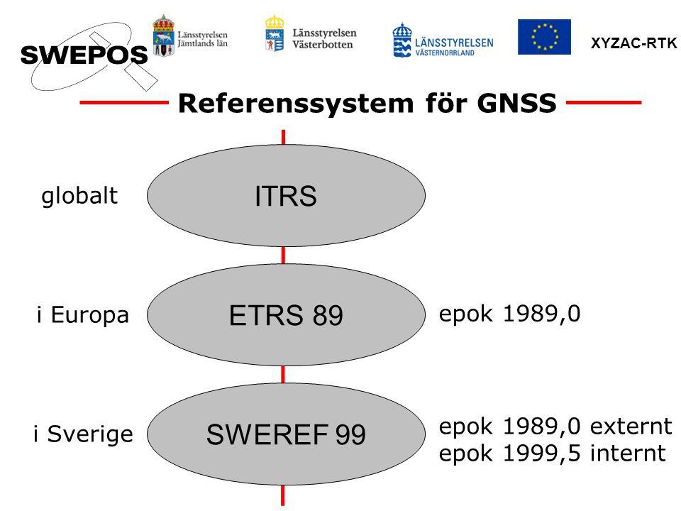 XYZAC-RTK SWEREF 99 Bestämt genom en GPS-kampanj med 49 permanenta stationer, juli 1999 Antaget av EUREF som en realisering av ETRS 89, juni 2000 Infört som nationellt referenssystem för GPS, 2001 Infört som nationellt referenssystem i plan för Lantmäteriets kartor och databaser, januari 2007 Införande i kommunerna pågår (f.n.