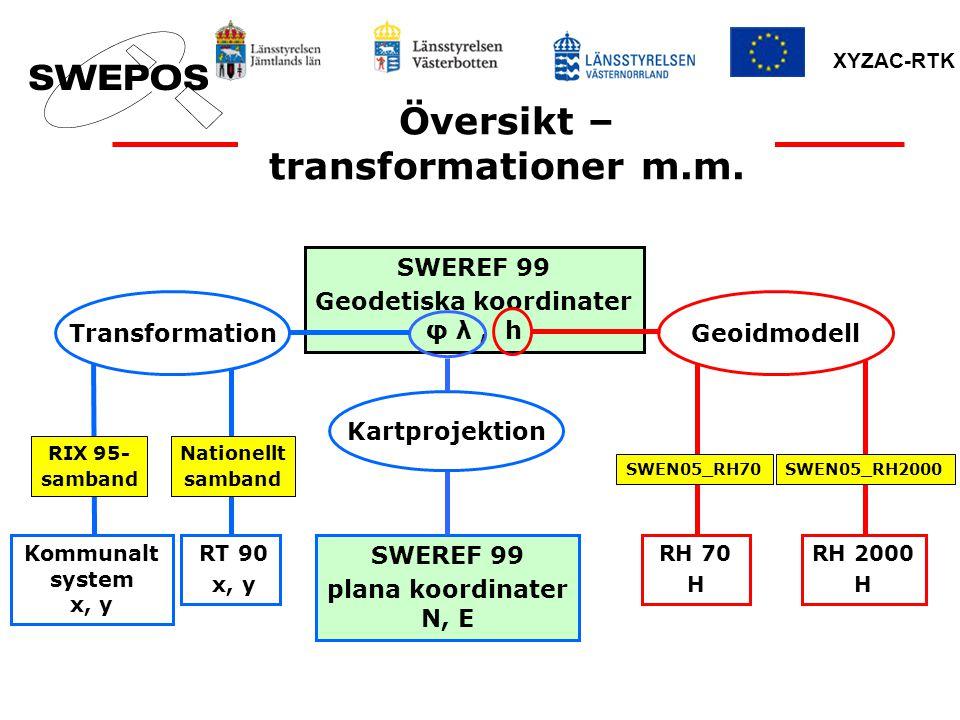 XYZAC-RTK Översikt – transformationer m.m. SWEREF 99 Geodetiska koordinater φ λ, h Kartprojektion SWEREF 99 plana koordinater N, E Transformation Komm
