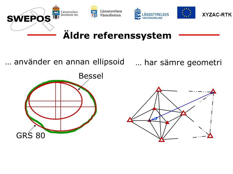 XYZAC-RTK Äldre referenssystem … använder en annan ellipsoid … har sämre geometri GRS 80 Bessel