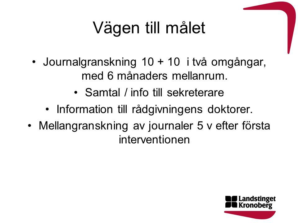 Vägen till målet Journalgranskning 10 + 10 i två omgångar, med 6 månaders mellanrum. Samtal / info till sekreterare Information till rådgivningens dok
