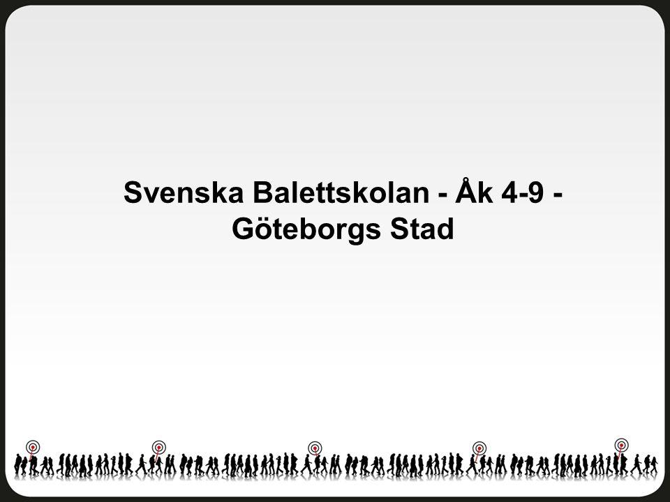 Helhetsintryck Svenska Balettskolan - Åk 4-9 - Göteborgs Stad Antal svar: 99