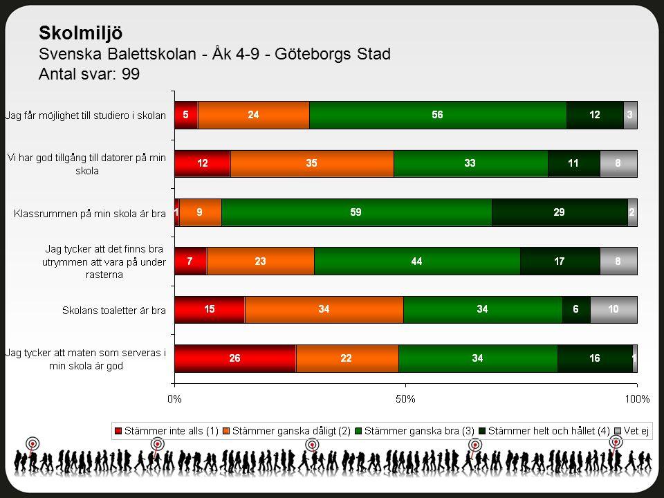 Skolmiljö Svenska Balettskolan - Åk 4-9 - Göteborgs Stad Antal svar: 99