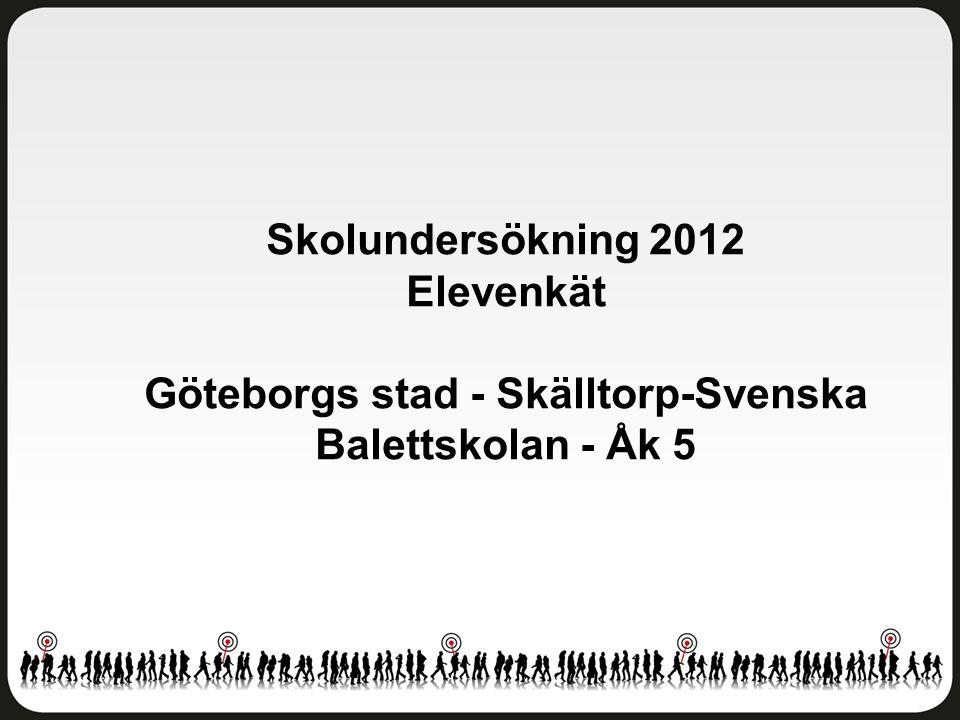 Skolundersökning 2012 Elevenkät Göteborgs stad - Skälltorp-Svenska Balettskolan - Åk 5
