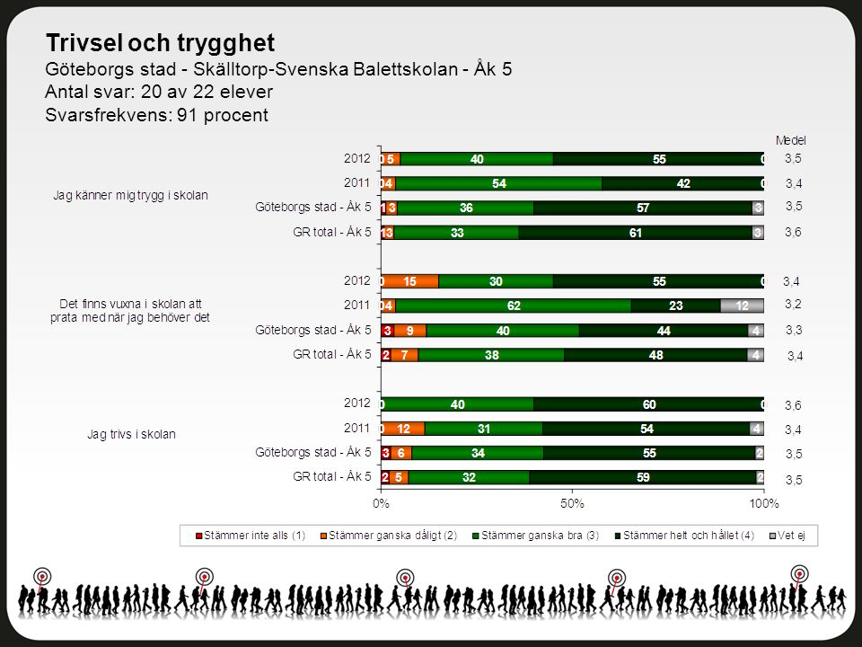 Trivsel och trygghet Göteborgs stad - Skälltorp-Svenska Balettskolan - Åk 5 Antal svar: 20 av 22 elever Svarsfrekvens: 91 procent