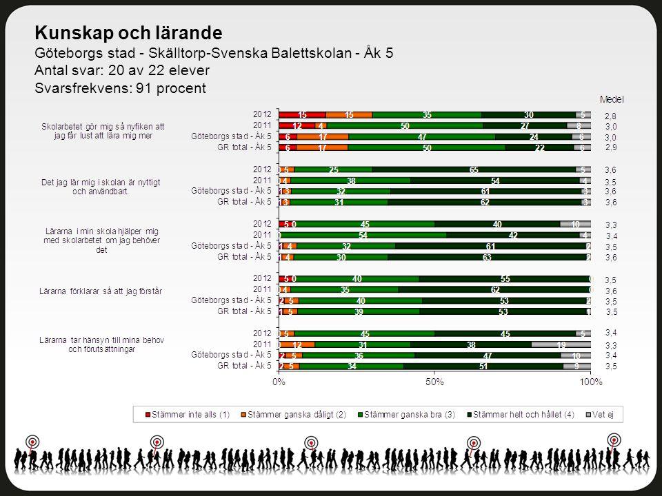 Kunskap och lärande Göteborgs stad - Skälltorp-Svenska Balettskolan - Åk 5 Antal svar: 20 av 22 elever Svarsfrekvens: 91 procent