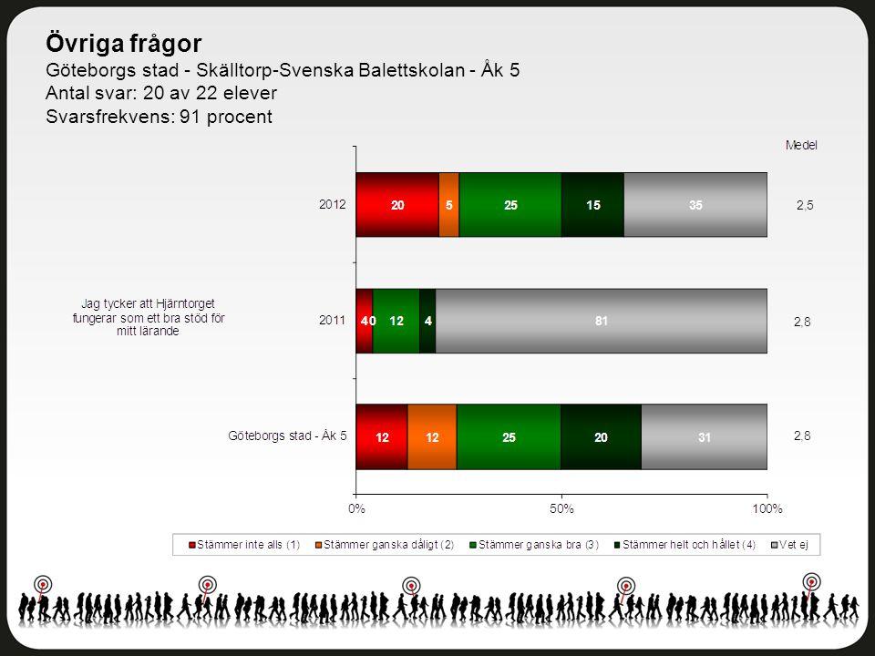 Övriga frågor Göteborgs stad - Skälltorp-Svenska Balettskolan - Åk 5 Antal svar: 20 av 22 elever Svarsfrekvens: 91 procent