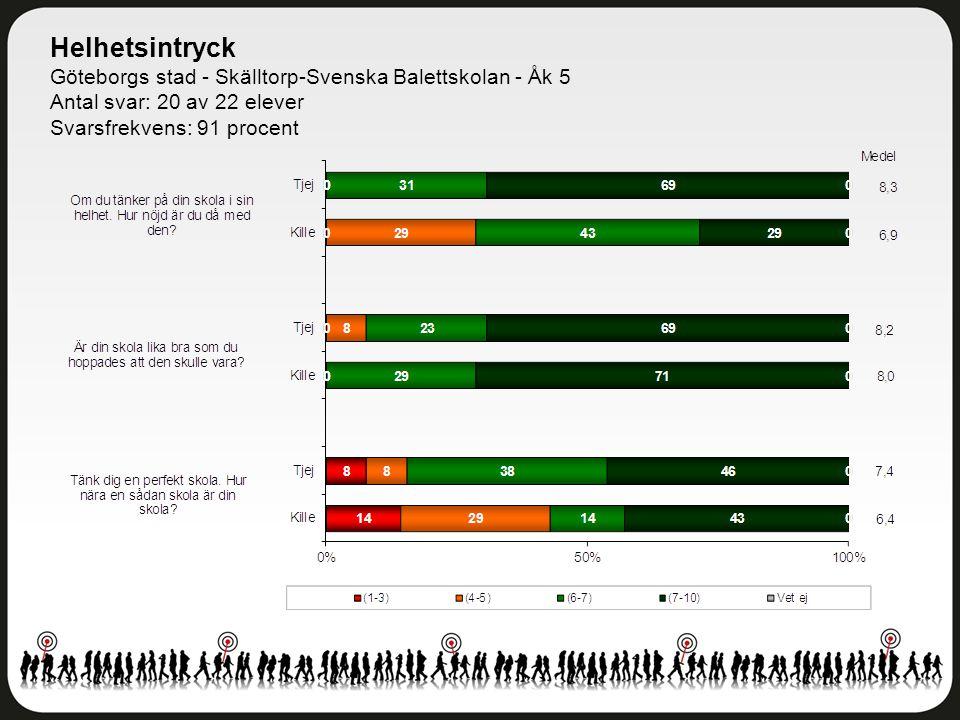 Helhetsintryck Göteborgs stad - Skälltorp-Svenska Balettskolan - Åk 5 Antal svar: 20 av 22 elever Svarsfrekvens: 91 procent