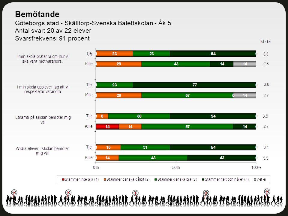 Bemötande Göteborgs stad - Skälltorp-Svenska Balettskolan - Åk 5 Antal svar: 20 av 22 elever Svarsfrekvens: 91 procent