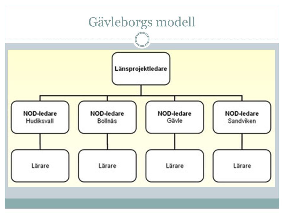 Gävleborgs modell