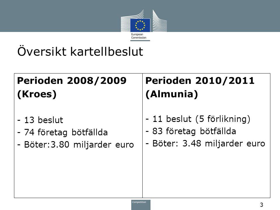 15/06/2010 ITP communication 17/10/2011 AT Best practices 24/11/2011 Compliance brochure Kartellbeslut 2010-2011