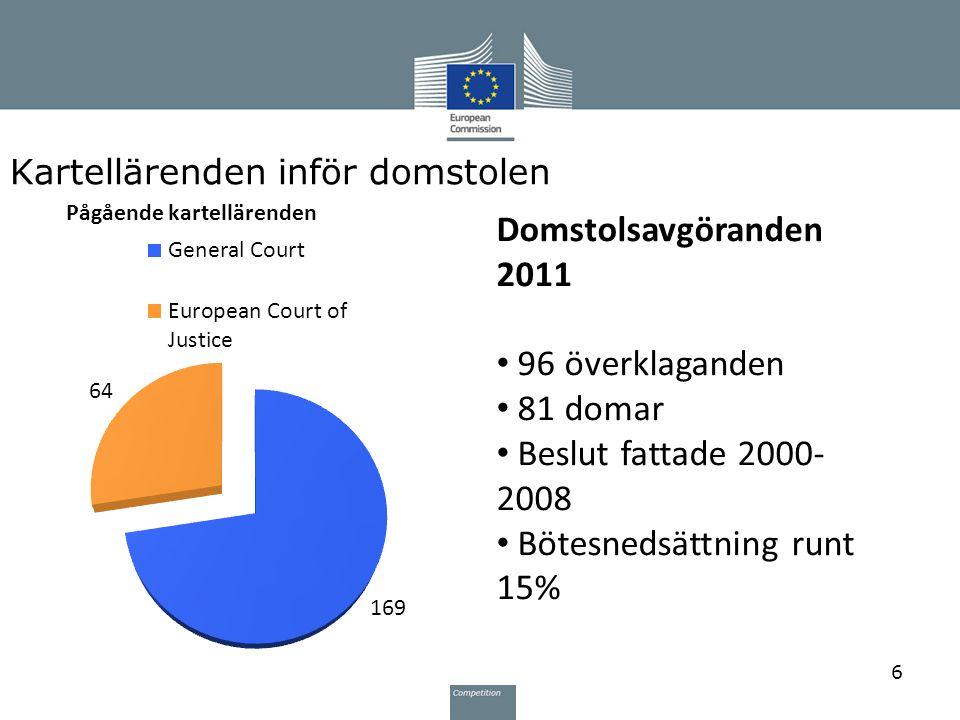 Kartellärenden inför domstolen 6 Pågående kartellärenden Domstolsavgöranden 2011 96 överklaganden 81 domar Beslut fattade 2000- 2008 Bötesnedsättning runt 15%