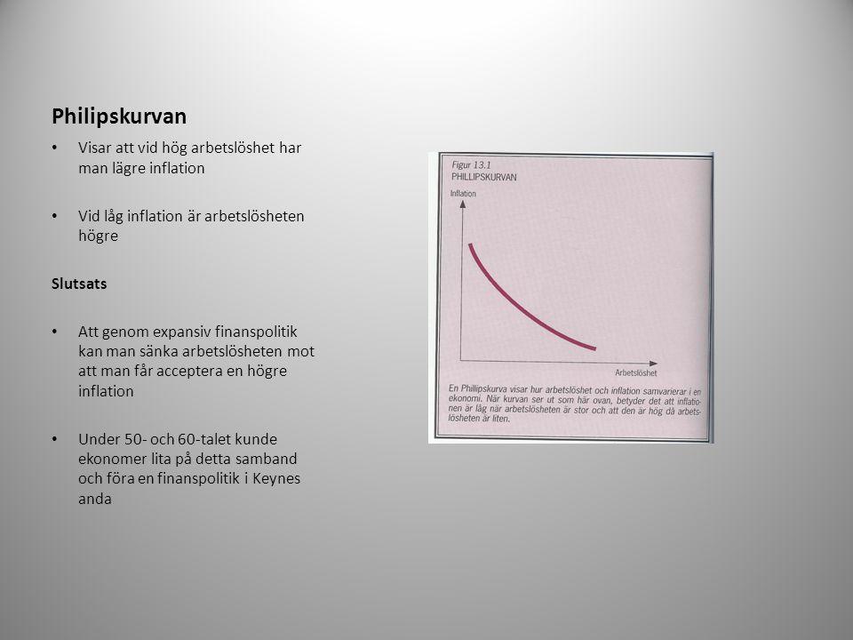Philipskurvan Visar att vid hög arbetslöshet har man lägre inflation Vid låg inflation är arbetslösheten högre Slutsats Att genom expansiv finanspolitik kan man sänka arbetslösheten mot att man får acceptera en högre inflation Under 50- och 60-talet kunde ekonomer lita på detta samband och föra en finanspolitik i Keynes anda