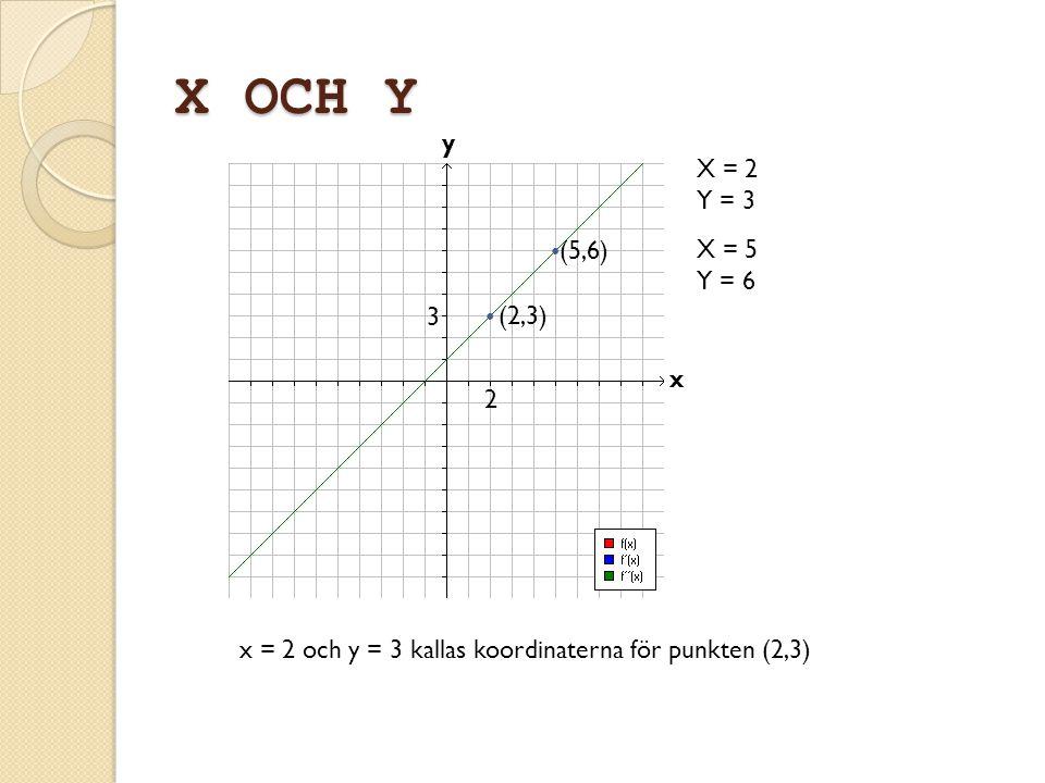 X OCH Y y x X = 2 Y = 3 (2,3) X = 5 Y = 6 (5,6) 2 3 x = 2 och y = 3 kallas koordinaterna för punkten (2,3)