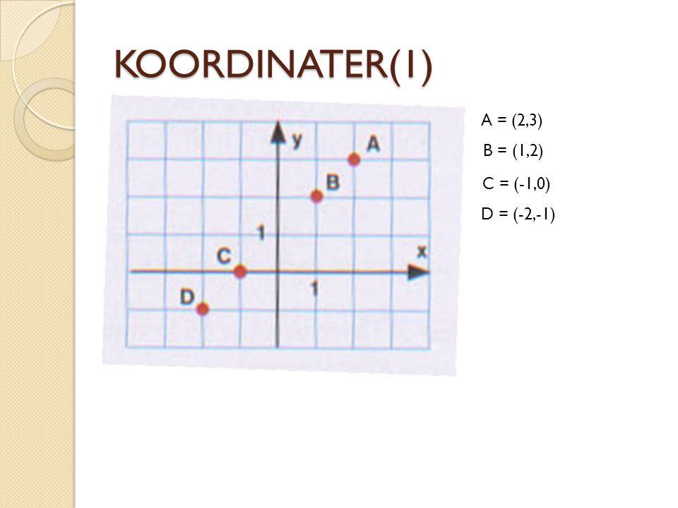 KOORDINATER(1) A = (2,3) B = (1,2) C = (-1,0) D = (-2,-1)