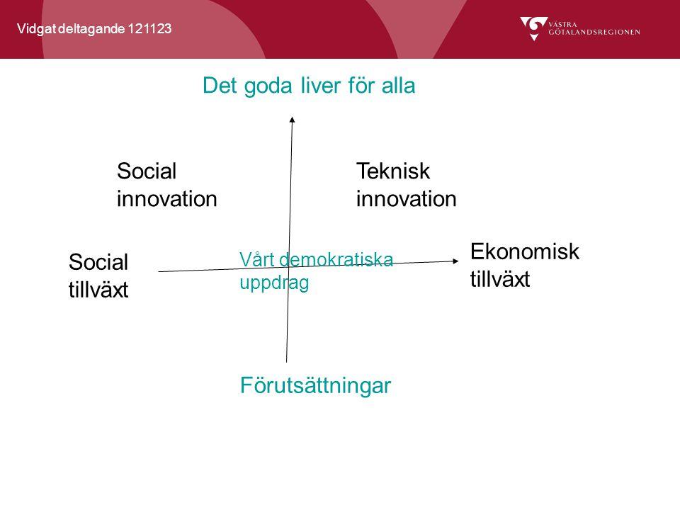 Vidgat deltagande 121123 Det goda liver för alla Ekonomisk tillväxt Social tillväxt Social innovation Teknisk innovation Vårt demokratiska uppdrag Förutsättningar