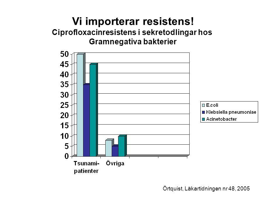 Vi importerar resistens! Ciprofloxacinresistens i sekretodlingar hos Gramnegativa bakterier Örtquist, Läkartidningen nr 48, 2005
