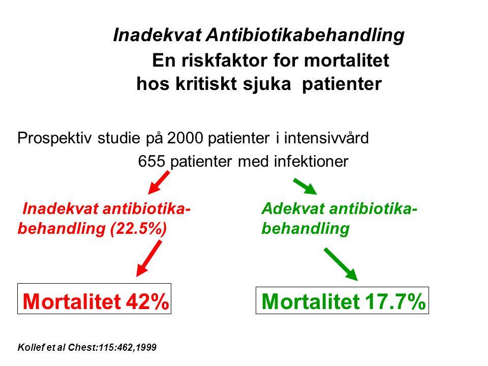 Inadekvat Antibiotikabehandling En riskfaktor for mortalitet hos kritiskt sjuka patienter Prospektiv studie på 2000 patienter i intensivvård 655 patie