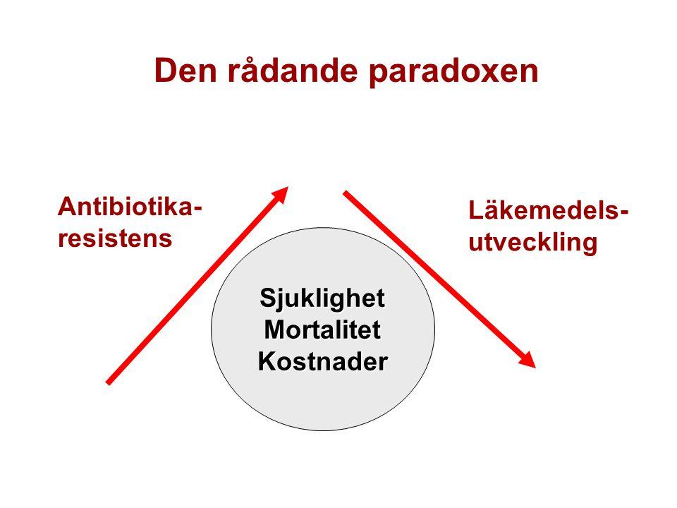 Den rådande paradoxen Antibiotika- resistens Läkemedels- utveckling SjuklighetMortalitetKostnader