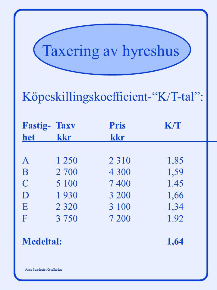 """Taxering av hyreshus Arne Sundquist/Orsalheden Köpeskillingskoefficient-""""K/T-tal"""": Fastig- Taxv Pris K/T het kkr kkr A 1 2502 3101,85 B 2 7004 3001,59"""