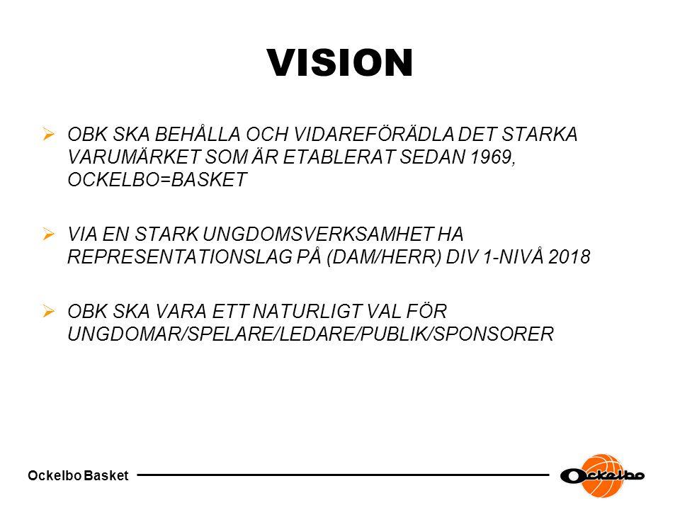 Ockelbo Basket VISION  OBK SKA BEHÅLLA OCH VIDAREFÖRÄDLA DET STARKA VARUMÄRKET SOM ÄR ETABLERAT SEDAN 1969, OCKELBO=BASKET  VIA EN STARK UNGDOMSVERKSAMHET HA REPRESENTATIONSLAG PÅ (DAM/HERR) DIV 1-NIVÅ 2018  OBK SKA VARA ETT NATURLIGT VAL FÖR UNGDOMAR/SPELARE/LEDARE/PUBLIK/SPONSORER
