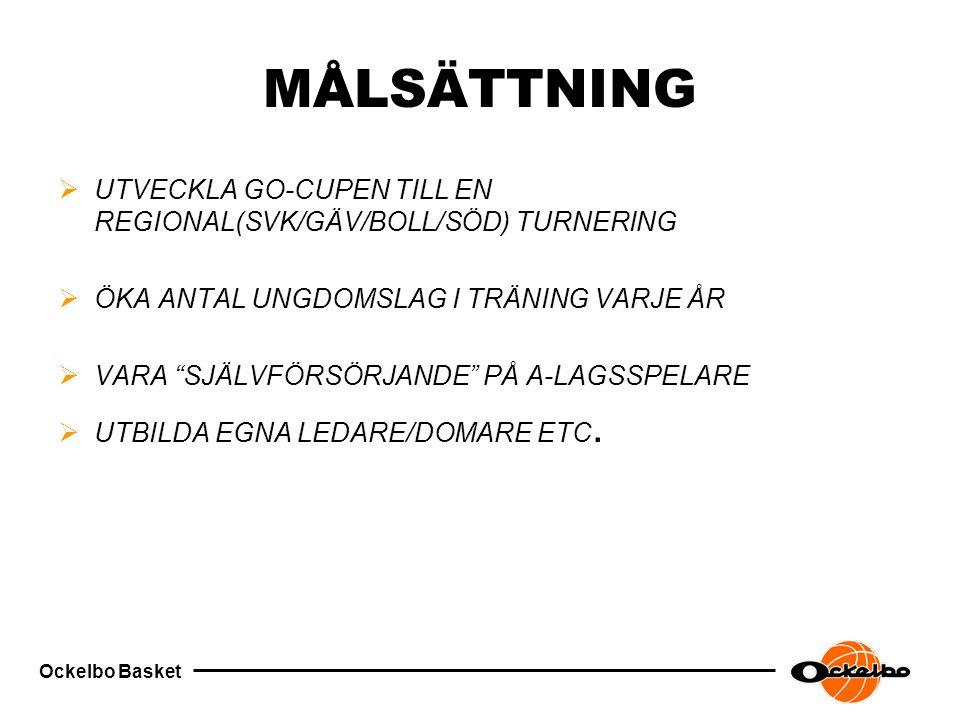 Ockelbo Basket MÅLSÄTTNING  UTVECKLA GO-CUPEN TILL EN REGIONAL(SVK/GÄV/BOLL/SÖD) TURNERING  ÖKA ANTAL UNGDOMSLAG I TRÄNING VARJE ÅR  VARA SJÄLVFÖRSÖRJANDE PÅ A-LAGSSPELARE  UTBILDA EGNA LEDARE/DOMARE ETC.