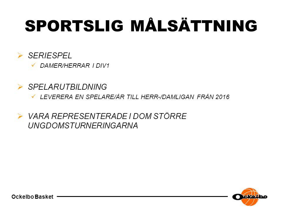 Ockelbo Basket SPORTSLIG MÅLSÄTTNING  SERIESPEL DAMER/HERRAR I DIV1  SPELARUTBILDNING LEVERERA EN SPELARE/ÅR TILL HERR-/DAMLIGAN FRÅN 2016  VARA REPRESENTERADE I DOM STÖRRE UNGDOMSTURNERINGARNA