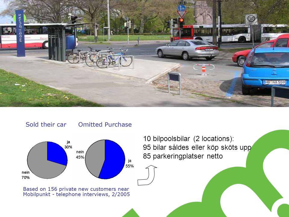 10 bilpoolsbilar (2 locations): 95 bilar såldes eller köp sköts upp 85 parkeringplatser netto