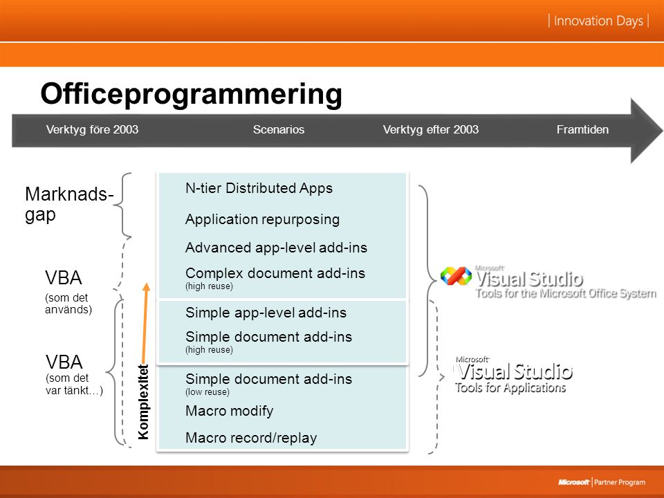 Officeprogrammering N-tier Distributed Apps Complex document add-ins (high reuse) Simple document add-ins (high reuse) Simple document add-ins (low reuse) Macro modify Macro record/replay Advanced app-level add-ins Simple app-level add-ins Application repurposing VBA (som det var tänkt…) VBA (som det används) Marknads- gap Komplexitet FramtidenVerktyg efter 2003ScenariosVerktyg före 2003