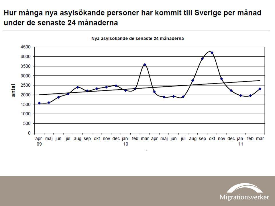 Asylsökande v. 10 - 14 Asylsökande jan – april 2011
