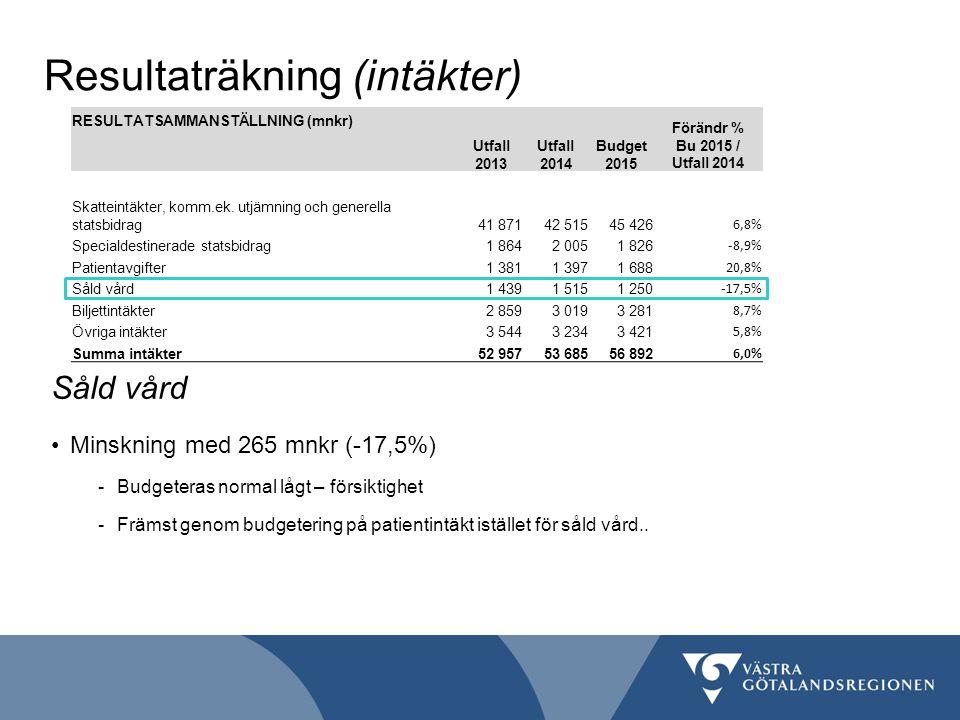 Resultaträkning (intäkter) RESULTATSAMMANSTÄLLNING (mnkr) Utfall 2013 Förändr % Bu 2015 / Utfall 2014 Budget 2015 Skatteintäkter, komm.ek.