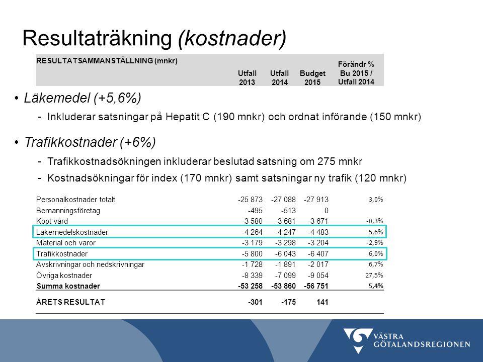 Resultaträkning (kostnader) RESULTATSAMMANSTÄLLNING (mnkr) Utfall 2013 Förändr % Bu 2015 / Utfall 2014 Budget 2015 Skatteintäkter, komm.ek.