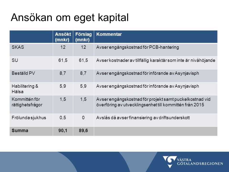 Ansökan om eget kapital Ansökt (mnkr) Förslag (mnkr) Kommentar SKAS12 Avser engångskostnad för PCB-hantering SU61,5 Avser kostnader av tillfällig karaktär som inte är nivåhöjande Beställd PV8,7 Avser engångskostnad för införande av Asynjavisph Habilitering & Hälsa 5,9 Avser engångskostnad för införande av Asynjavisph Kommittén för rättighetsfrågor 1,5 Avser engångskostnad för projekt samt puckelkostnad vid överföring av utvecklingsenhet till kommittén från 2015 Frölunda sjukhus0,50Avslås då avser finansiering av driftsunderskott Summa90,189,6