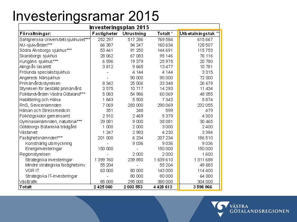 Investeringsramar 2015