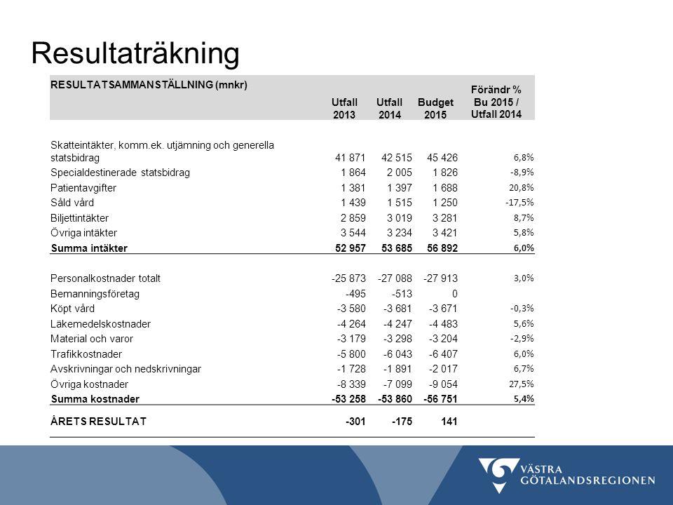 Resultaträkning RESULTATSAMMANSTÄLLNING (mnkr) Utfall 2013 Förändr % Bu 2015 / Utfall 2014 Budget 2015 Skatteintäkter, komm.ek.