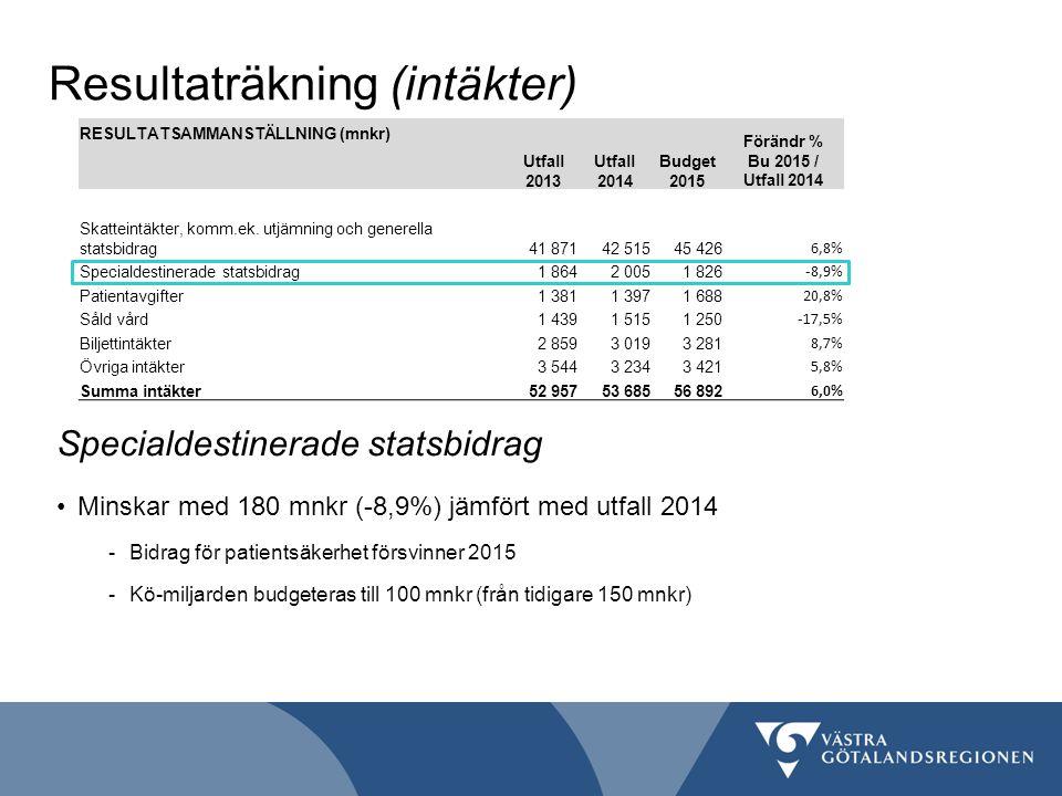 Resultaträkning (intäkter) RESULTATSAMMANSTÄLLNING (mnkr) Utfall 2013 Förändr % Bu 2015 / Utfall 2014 Utfall 2014 Budget 2015 Skatteintäkter, komm.ek.