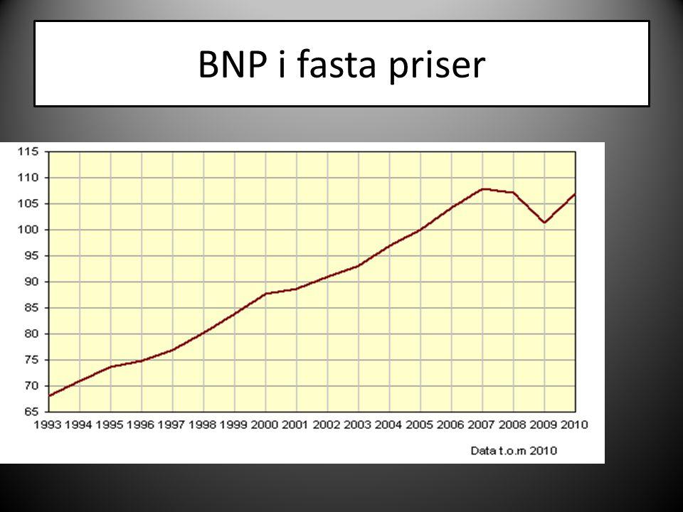 Vad är BNP.
