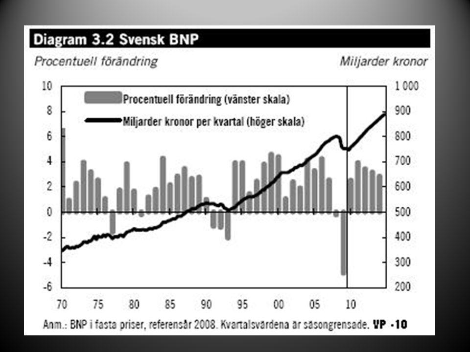 BNP och tillväxt (kort sikt) Hur kan tillväxten ökas: 1)Genom att ökar mängden av produktionsfaktorer:  Arbetskraftsinvandring  Investeringar i realkapital 2)Att öka produktivitet  bättre maskiner, billigare arbetskraft eller effektivare arbetskraft