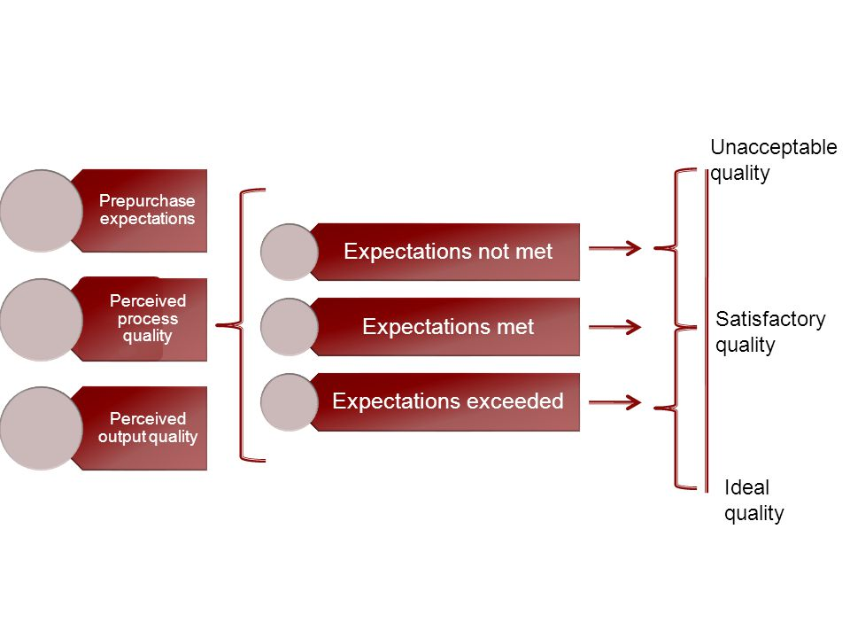 Expectations not met Expectations met Expectations exceeded Prepurchase expectations Perceived process quality Perceived output quality Unacceptable quality Satisfactory quality Ideal quality