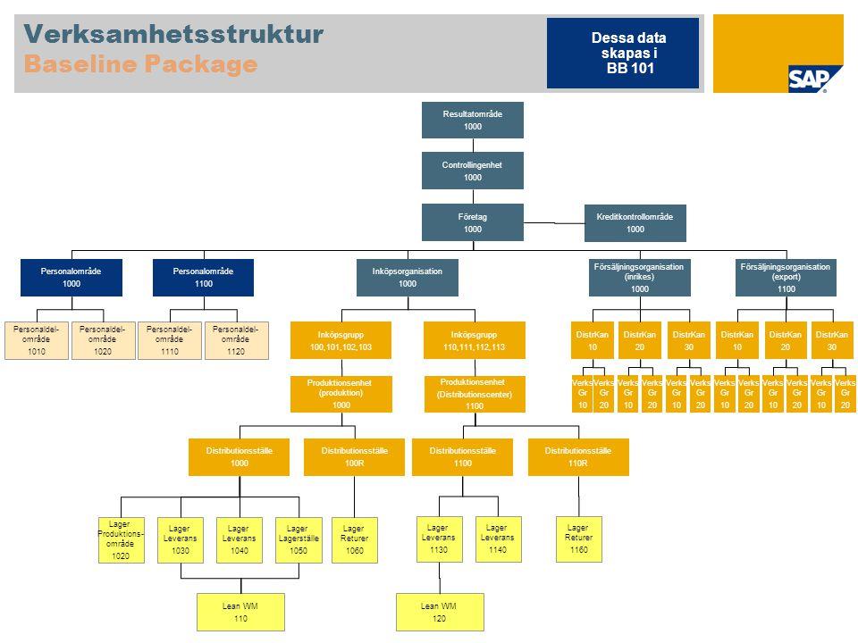 Verksamhetsstruktur Baseline Package Controllingenhet 1000 Dessa data skapas i BB 101 Resultatområde 1000 Företag 1000 Kreditkontrollområde 1000 Inköp